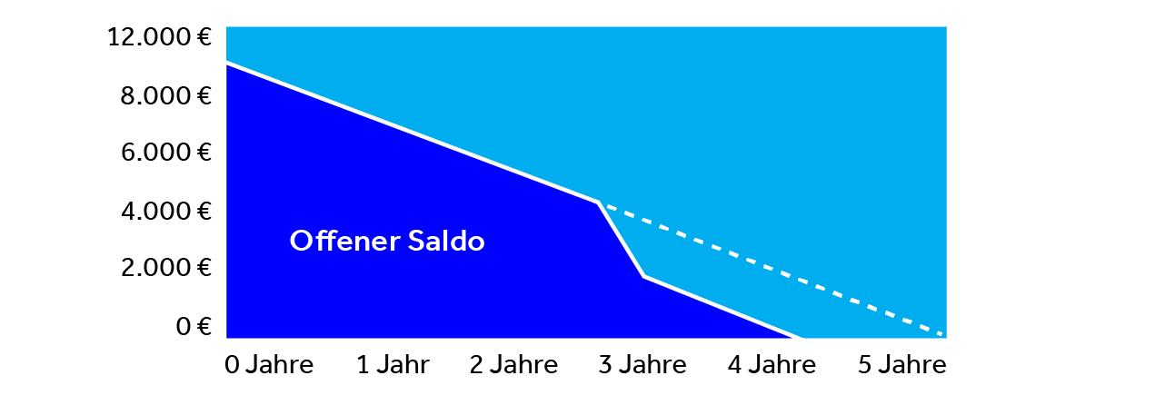 Sondertilgung -  Reduzierung der Rate