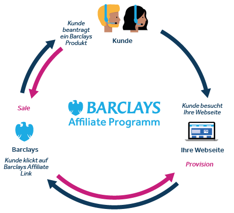 Barclays Affiliate-Modell