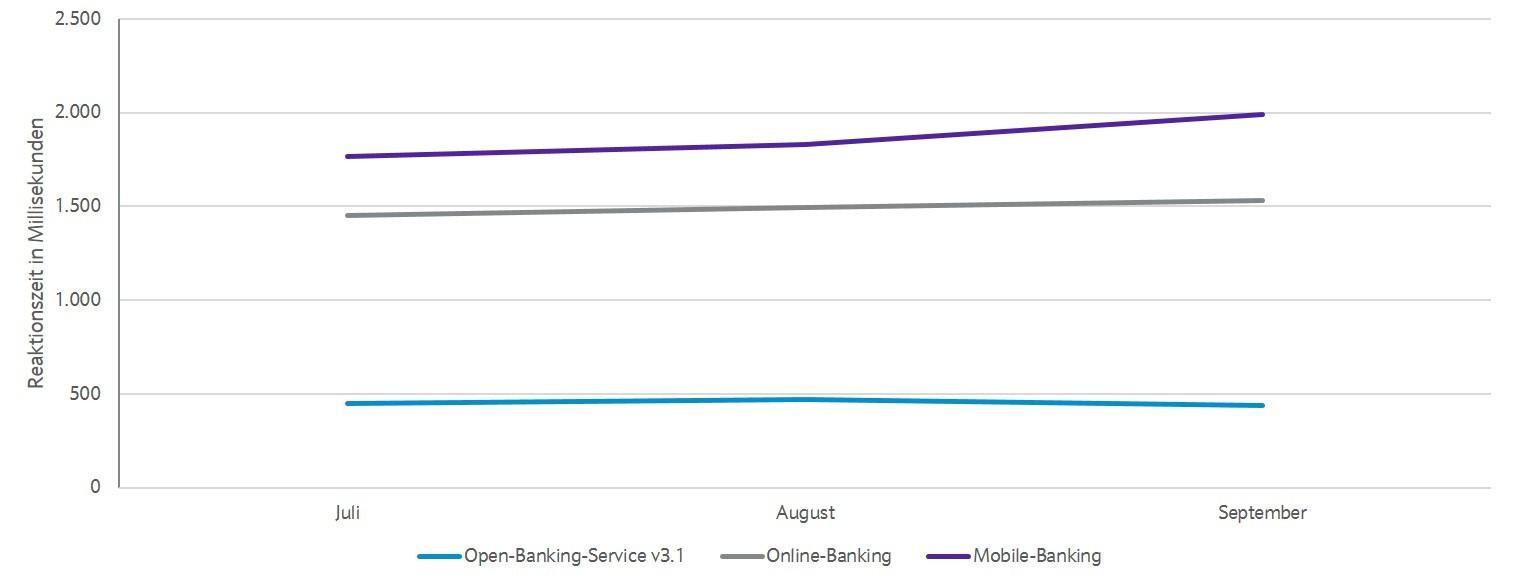Open-Banking-Zahlungen vs. Online-Banking-Services