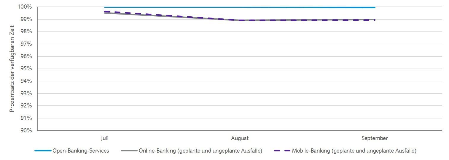 Verfügbarkeit Open-Banking-Services